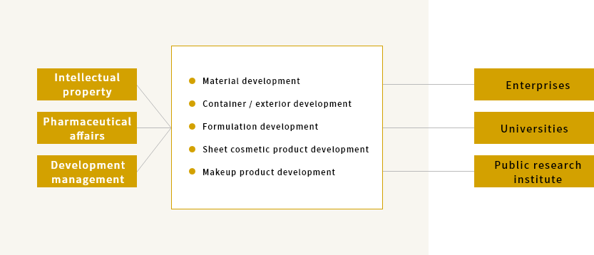 Realizing high-quality product development through collaboration between categories